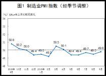 统计局:9月中国制造业采购经理指数(PMI)为49.8%
