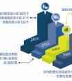 今年杭州垃圾增长率